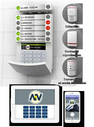 Télésurveillance & Vidéosurveillance à Eybens ▷ Prix & Devis : Alarme, Protection Intrusion & Cambriolage
